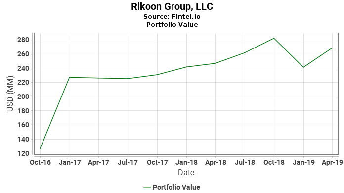 Rikoon Group, LLC - Portfolio Value