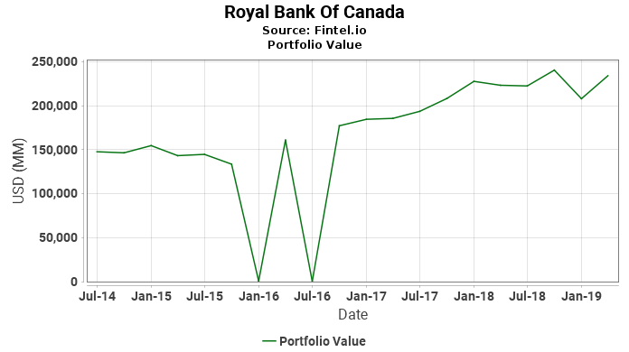 Royal Bank Of Canada - Latest 13F Holdings - Fintel.io 39dc13328
