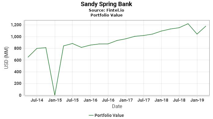 Sandy Spring Bank - Portfolio Value