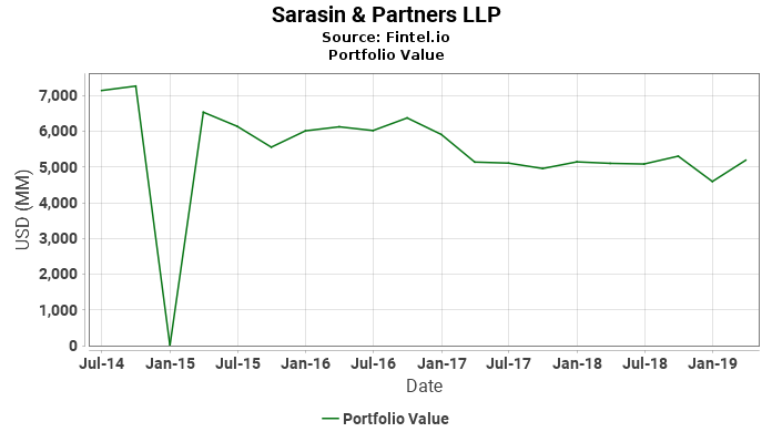 Sarasin & Partners LLP - Portfolio Value