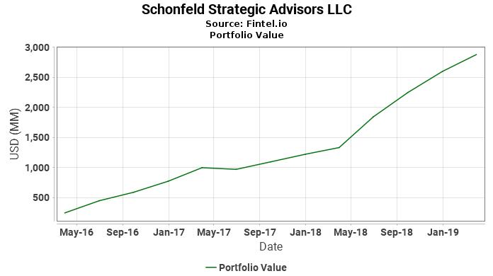 Schonfeld Strategic Advisors LLC - Portfolio Value