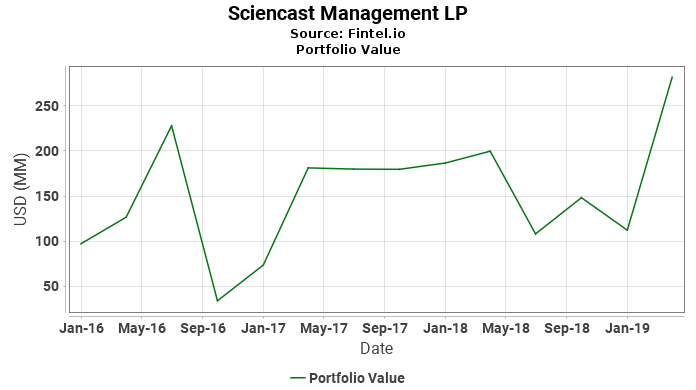 Sciencast Management LP - Portfolio Value