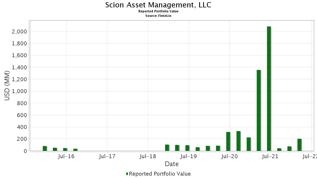 Scion Asset Management, LLC - 13F Holdings - Dr  Michael