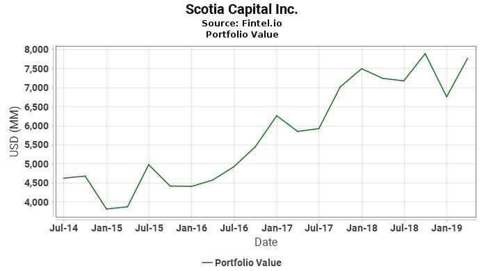 Scotia Capital Inc. - Portfolio Value