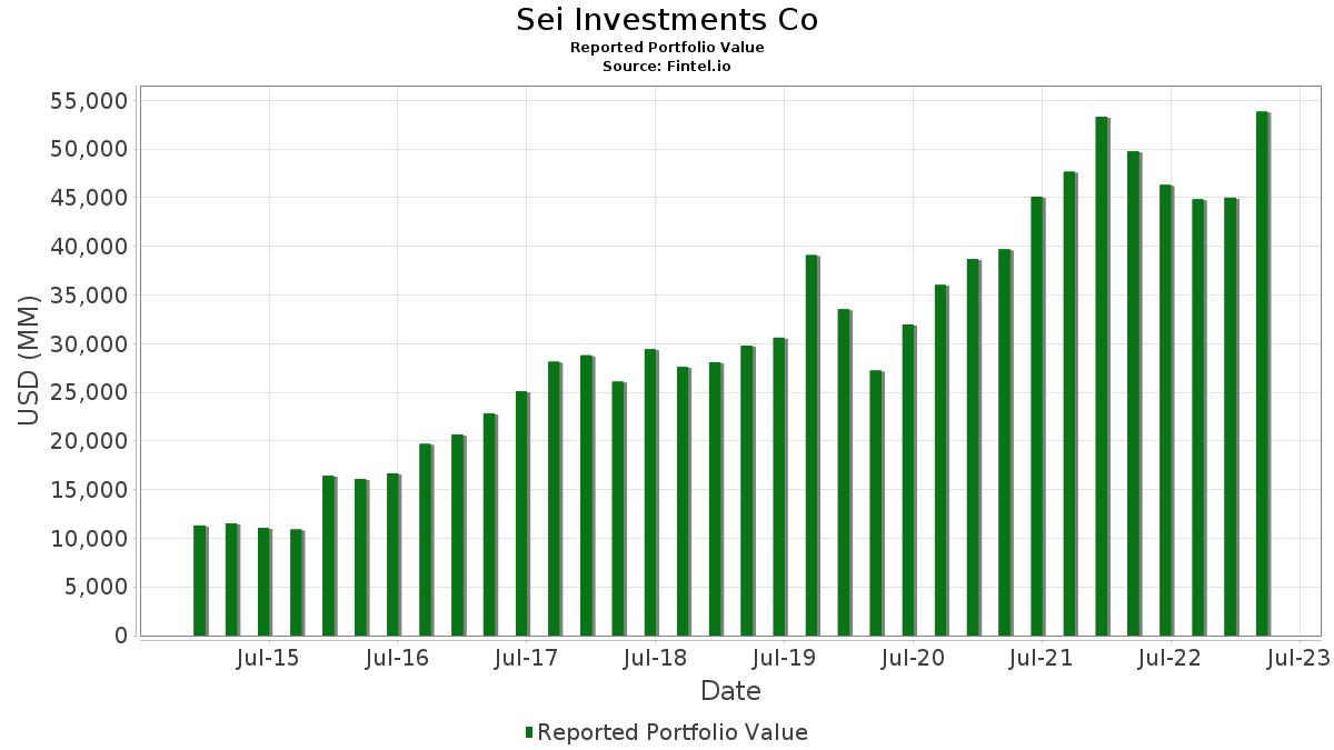 Sei Investments Co - 13F Holdings - Fintel io