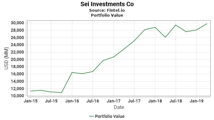 Sei Investments Co - Portfolio Value