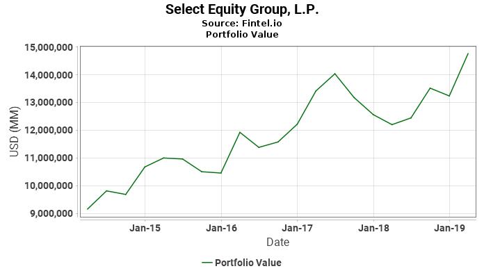 Select Equity Group, L.P. - Portfolio Value