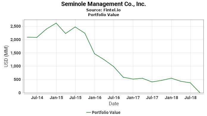 Seminole Management Co., Inc. - Portfolio Value