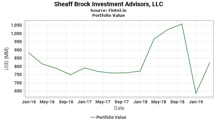 Sheaff Brock Investment Advisors, LLC - Portfolio Value