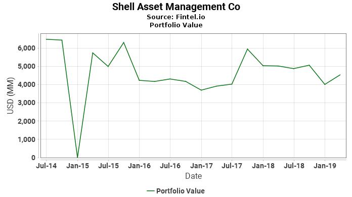 Shell Asset Management Co - Portfolio Value