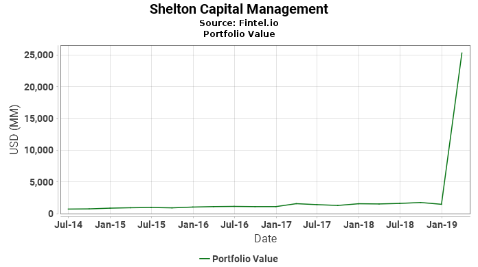 Shelton Capital Management - Portfolio Value