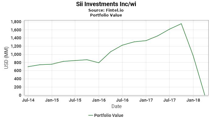 Sii Investments Inc/wi - Portfolio Value