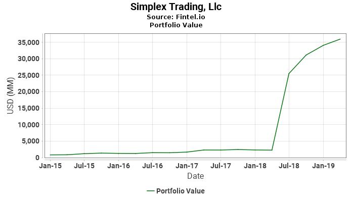 Simplex Trading, Llc - Portfolio Value