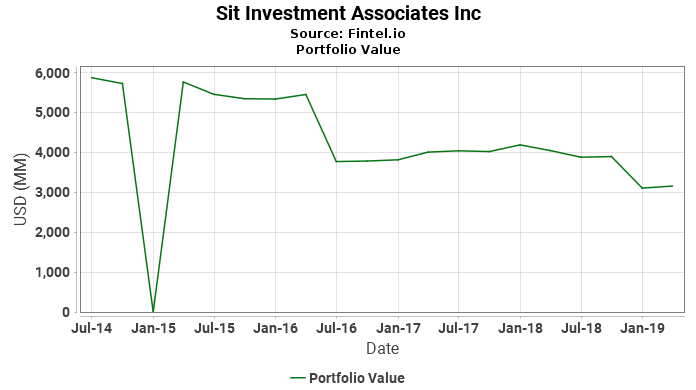 Sit Investment Associates Inc - Portfolio Value