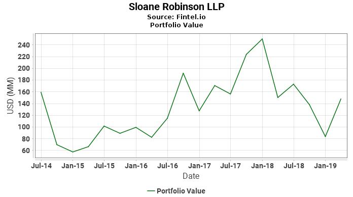 Sloane Robinson LLP - Portfolio Value