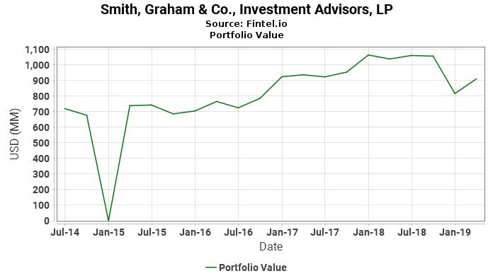 Smith, Graham & Co., Investment Advisors, LP - Portfolio Value