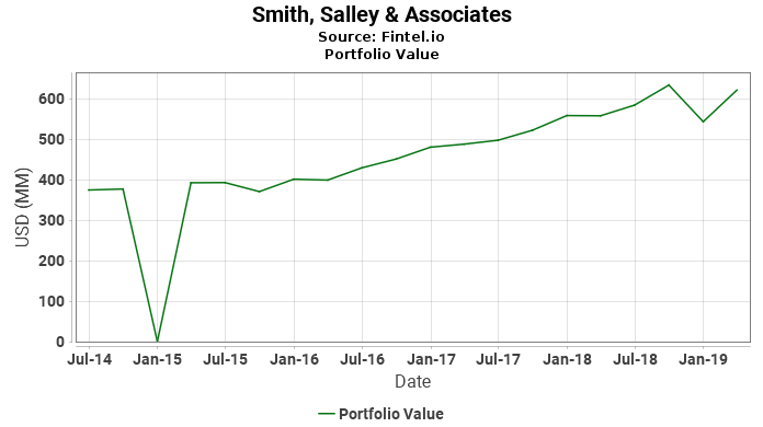Smith, Salley & Associates - Portfolio Value