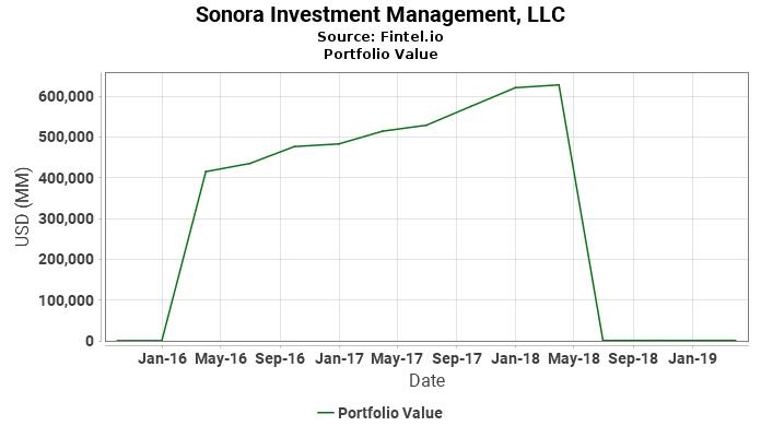 Sonora Investment Management, LLC - Portfolio Value