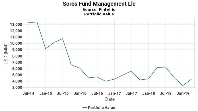 Soros Fund Management Llc - Portfolio Value