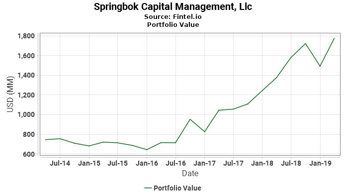 Springbok Capital Management, Llc - Portfolio Value