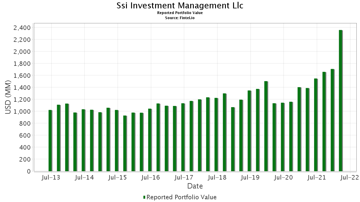 ssi investment management performance