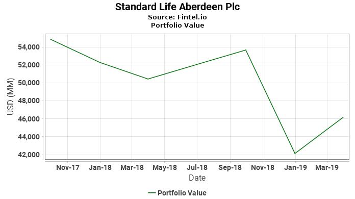 Standard Life Aberdeen Plc - Portfolio Value