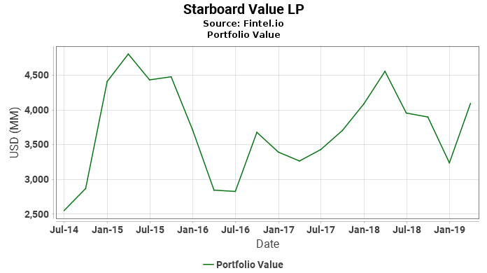 Starboard Value LP - Portfolio Value
