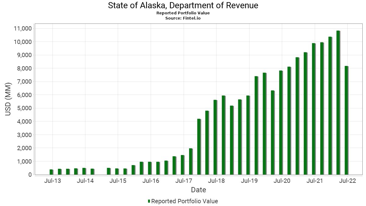 State of Alaska, Department of Revenue - 13F Holdings