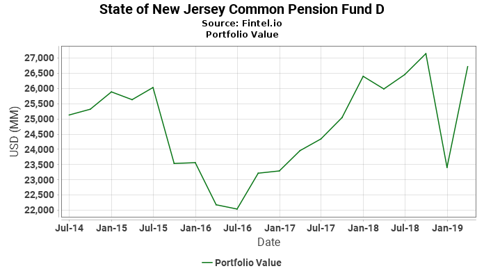State of New Jersey Common Pension Fund D - Portfolio Value