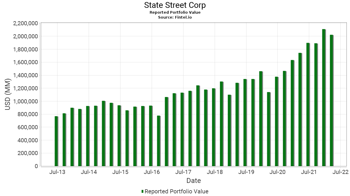 State Street Corp - 13F Holdings - Fintel io
