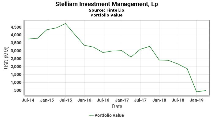 Stelliam Investment Management, Lp - Portfolio Value