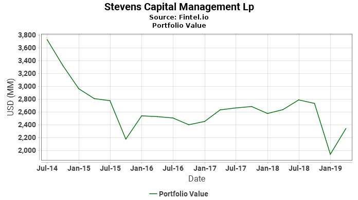 Stevens Capital Management Lp - Portfolio Value