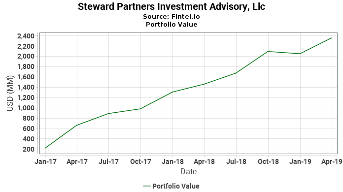 Steward Partners Investment Advisory, Llc - Portfolio Value