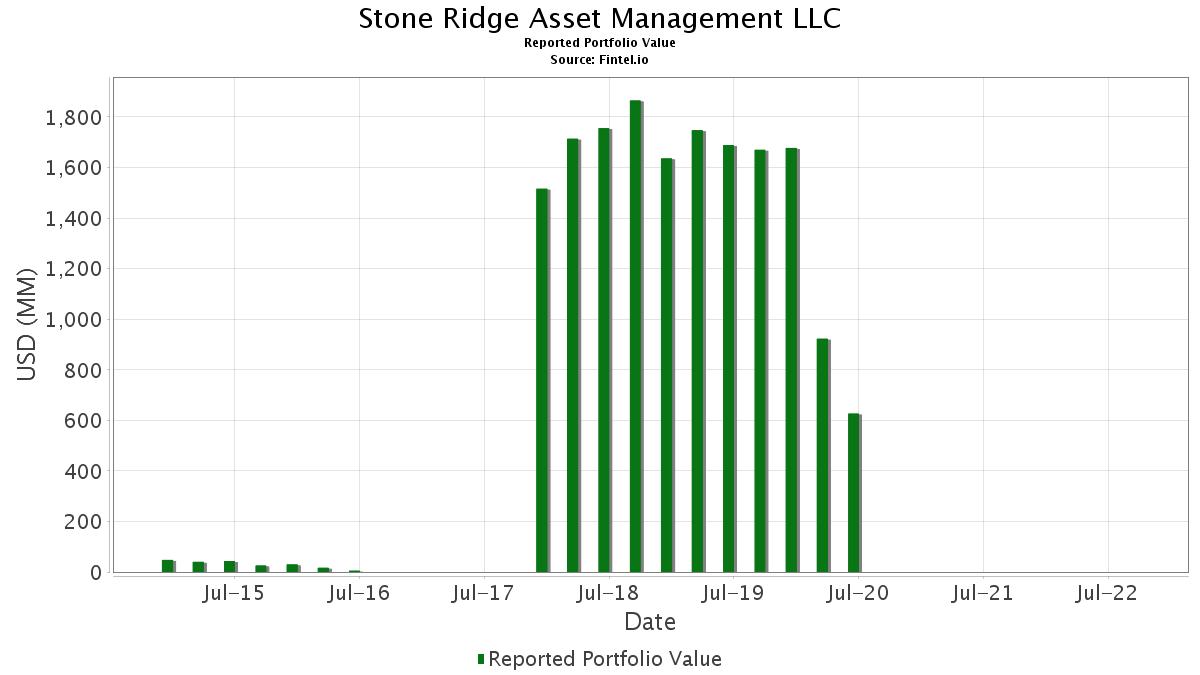 Stone Ridge Asset Management LLC - 13F Holdings - Fintel io