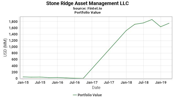 Stone Ridge Asset Management LLC - Portfolio Value