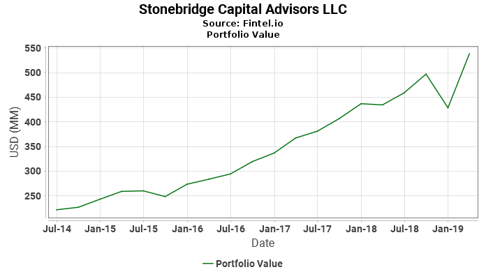 Stonebridge Capital Advisors LLC - Portfolio Value