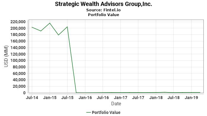 Strategic Wealth Advisors Group,Inc. - Portfolio Value