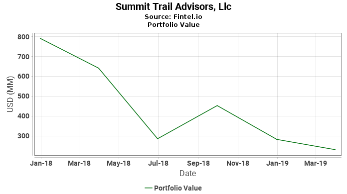 Summit Trail Advisors, Llc - Portfolio Value