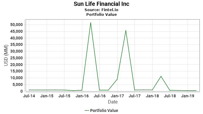 Sun Life Financial Inc - Portfolio Value