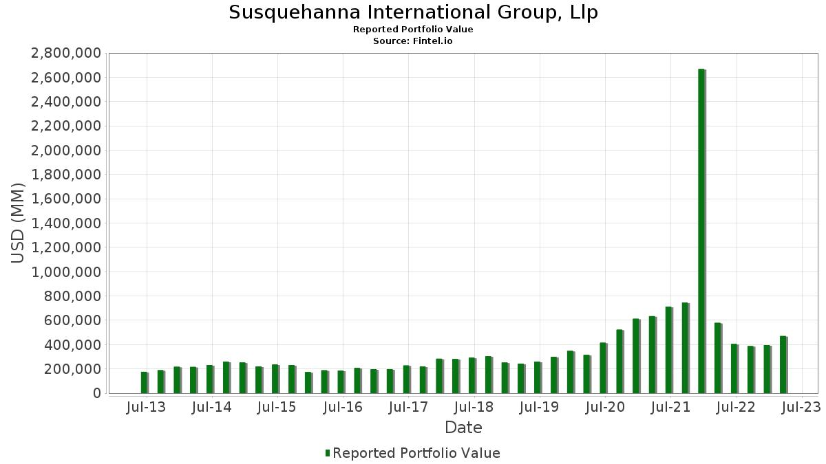 Susquehanna International Group, Llp - 13F Holdings - Fintel.io on