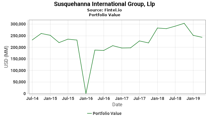 Susquehanna International Group, Llp - Portfolio Value