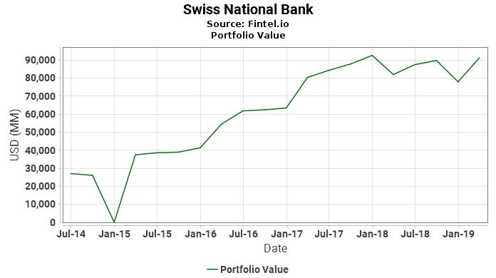 Swiss National Bank - Portfolio Value