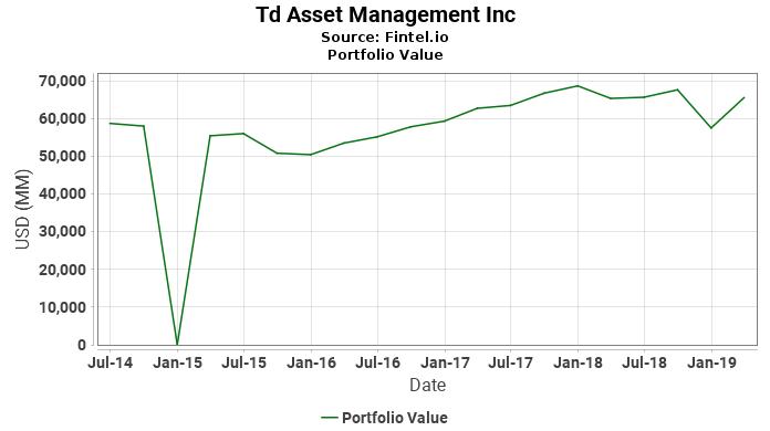 Td Asset Management Inc - Portfolio Value