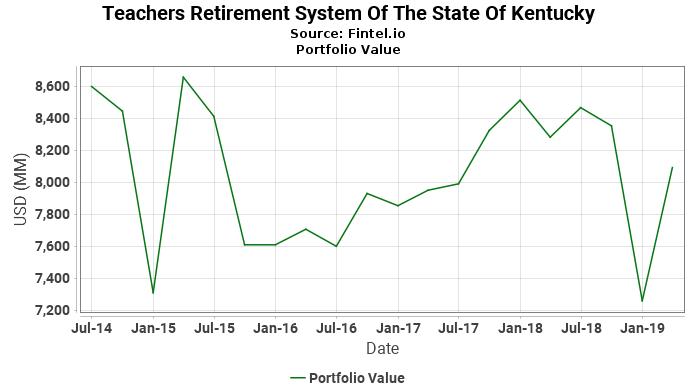 Teachers Retirement System Of The State Of Kentucky - Portfolio Value