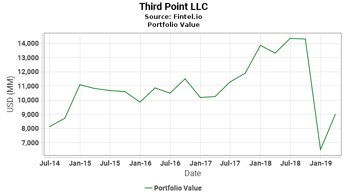 Third Point LLC - Portfolio Value