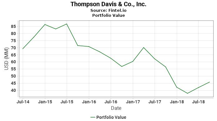 Thompson Davis & Co., Inc. - Portfolio Value