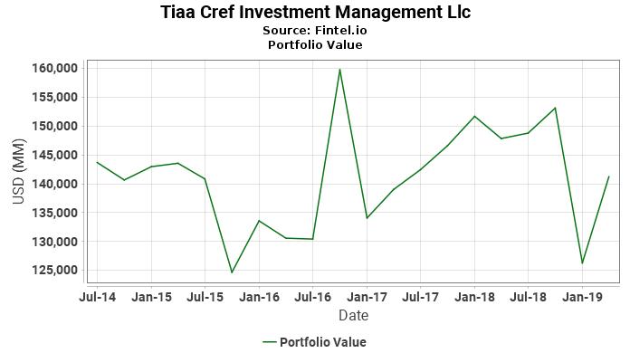 Tiaa Cref Investment Management Llc - Portfolio Value