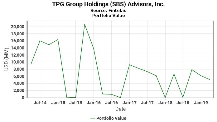 TPG Group Holdings (SBS) Advisors, Inc. - Portfolio Value