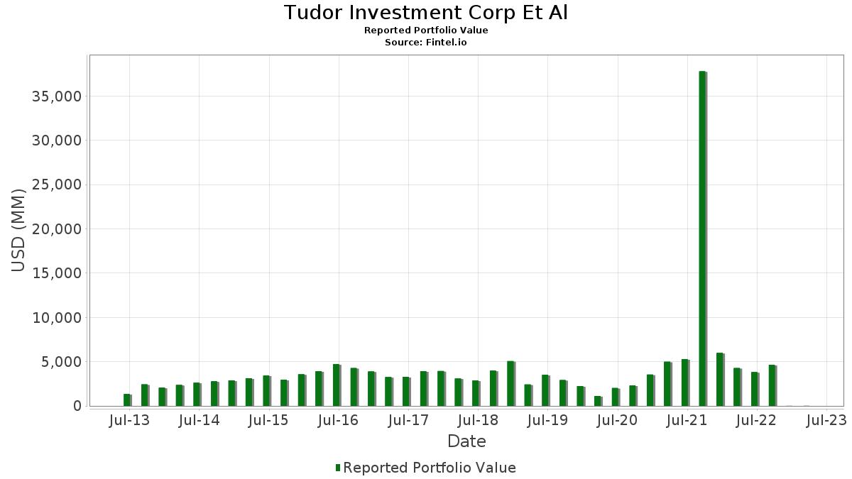 Tudor investments aum andrzej sobczak pioneer investments