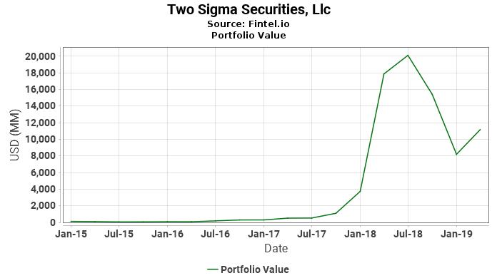 Two Sigma Securities, Llc - Portfolio Value